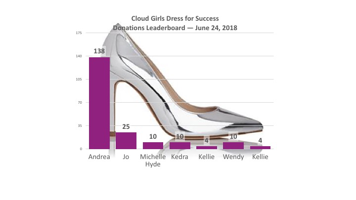 Final Week of Cloud Girls' Dress for Success Clothing Drive!