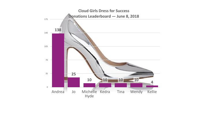 Cloud Girls Clothing Drive Kicks Off in Style